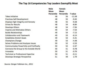 The-Top-16-Competencies-Top-Leaders-Exemplify-Most.jpg