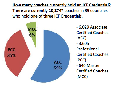 July 2013 ICF credentialed coaches