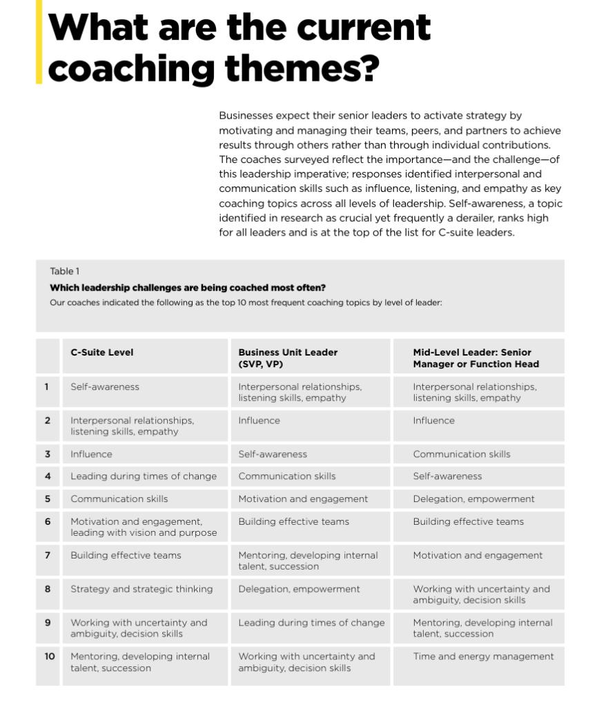 Executives' Reasons for Hiring Coaches